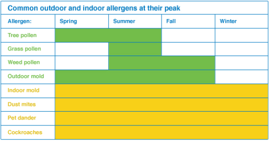 common-allergens-at-peak